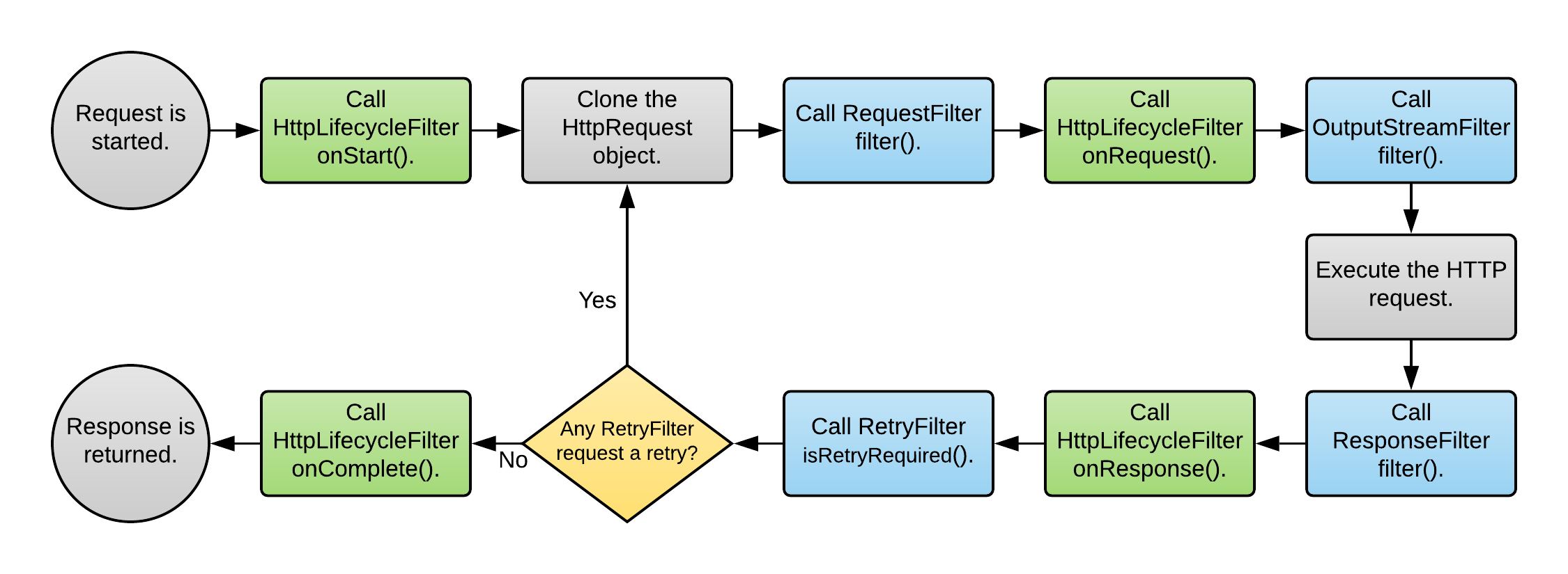HTTP Requests Library Documentation
